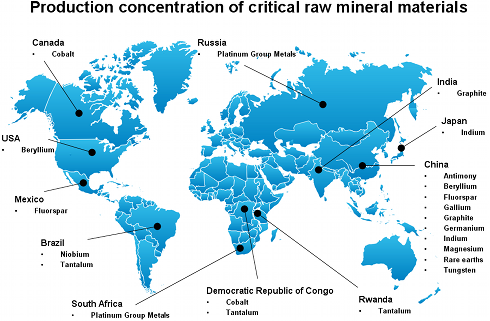 Production concentration of critical raw mineral materials