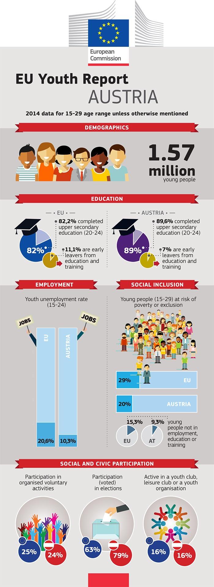Rapport de l'UE sur la jeunesse – Infographie: Autriche