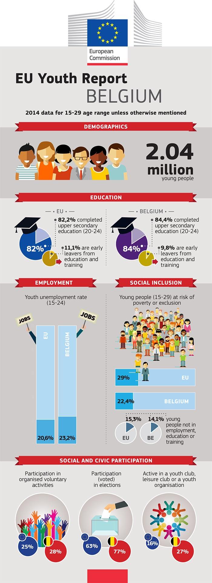 Rapport de l'UE sur la jeunesse – Infographie: Belgique