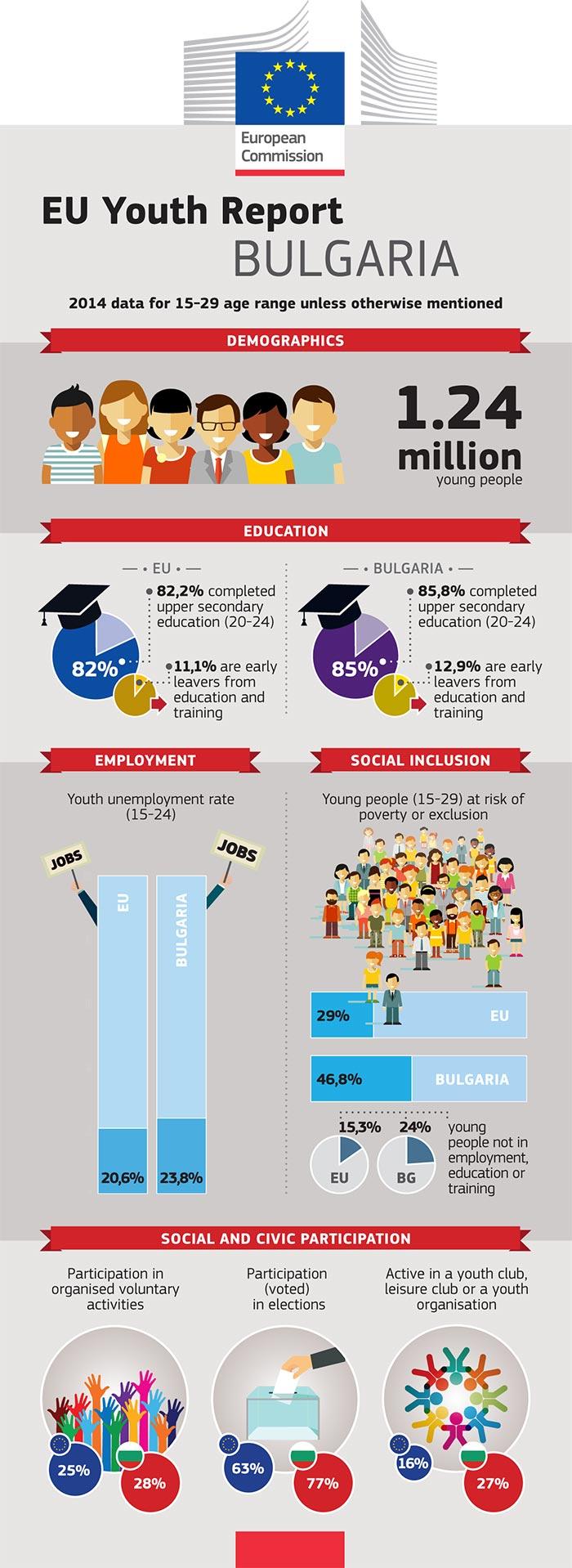 Rapport de l'UE sur la jeunesse – Infographie: Bulgarie
