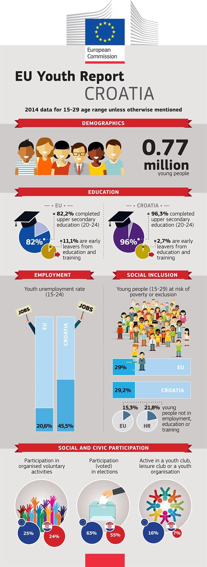 Rapport de l'UE sur la jeunesse – Infographie: Croatie