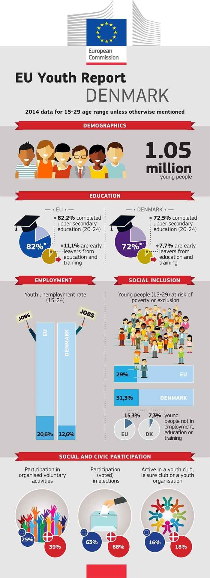 EU Youth Report infographic: Denmark