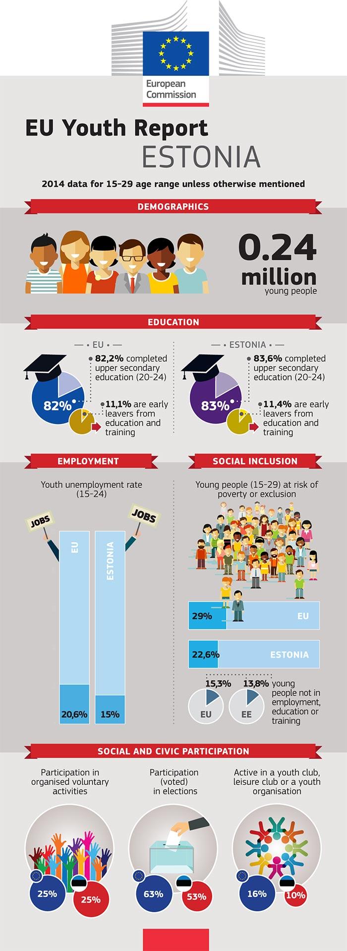 Rapport de l'UE sur la jeunesse – Infographie: Estonie