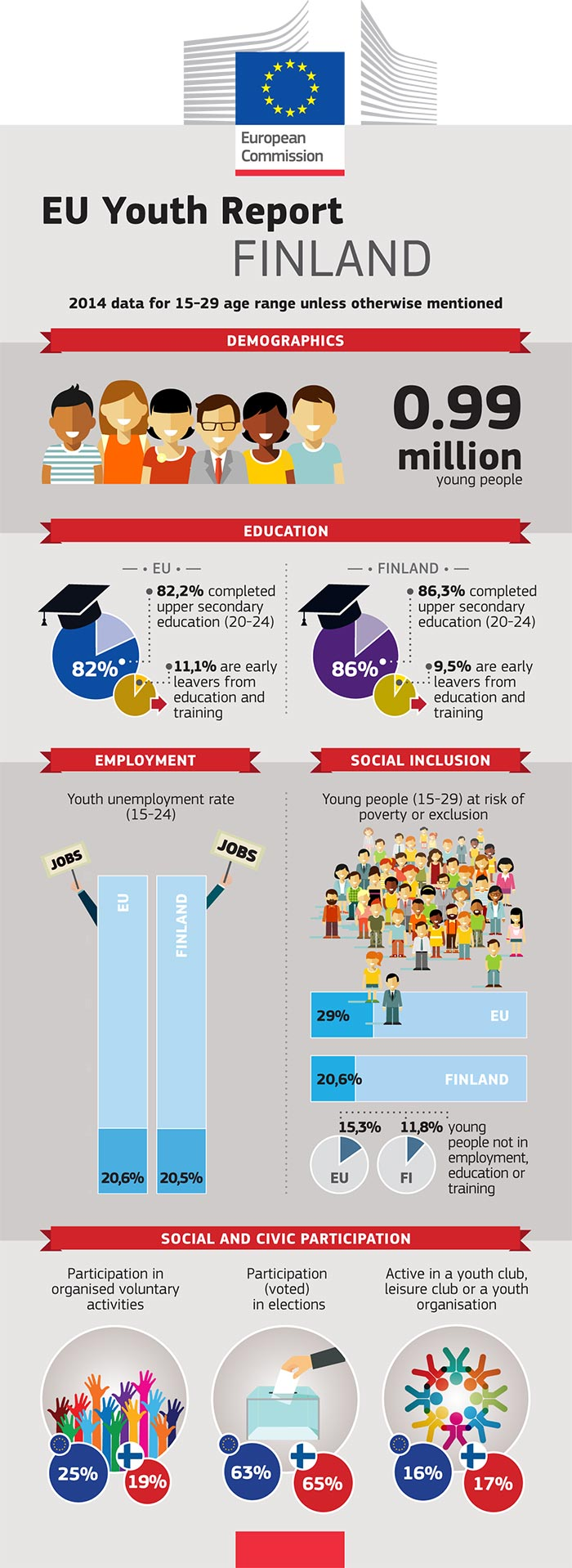 EU Youth Report infographic: Finland