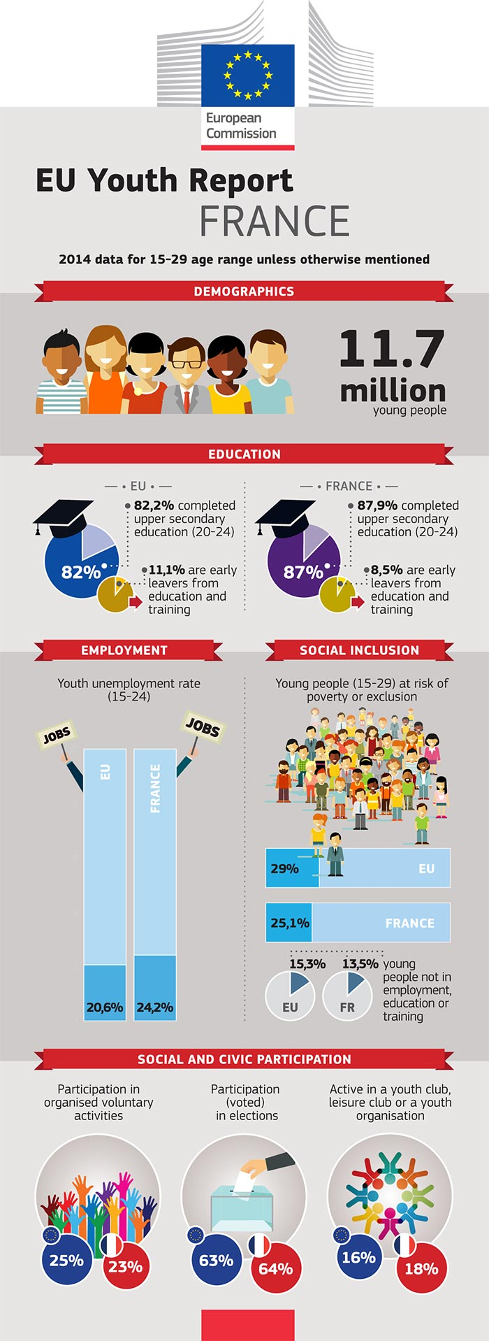 EU Youth Report infographic: France