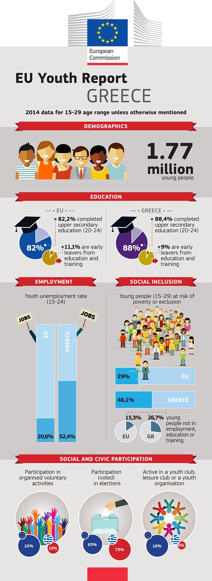 EU Youth Report infographic: Greece