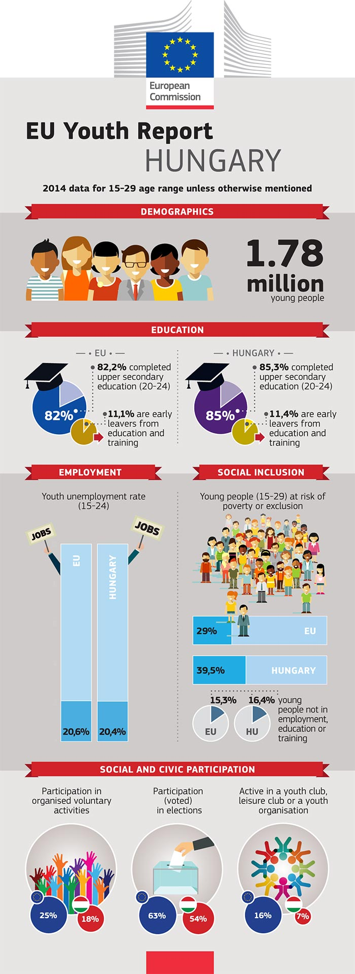 EU Youth Report infographic: Hungary