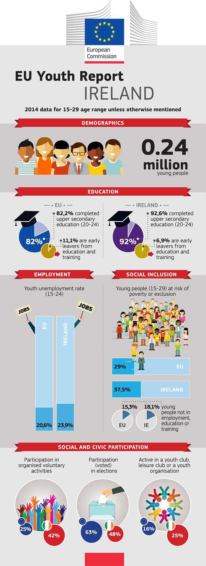 EU Youth Report infographic: Ireland