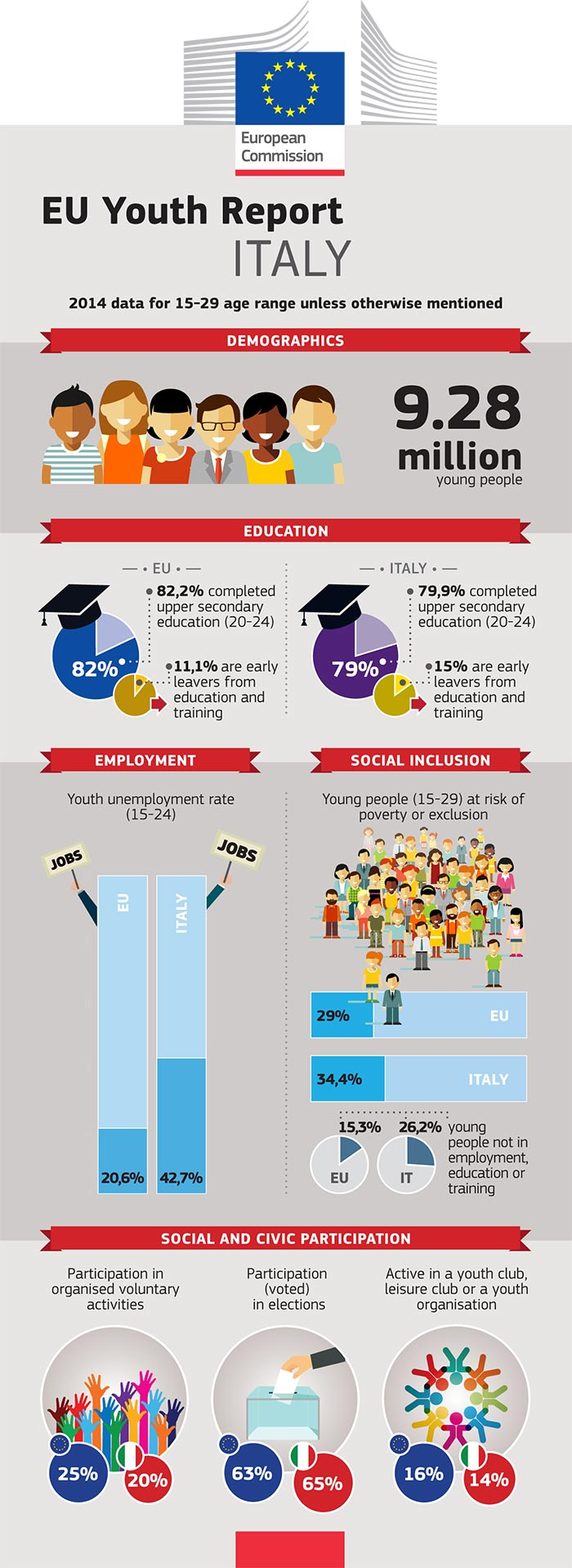 EU Youth Report infographic: Italy