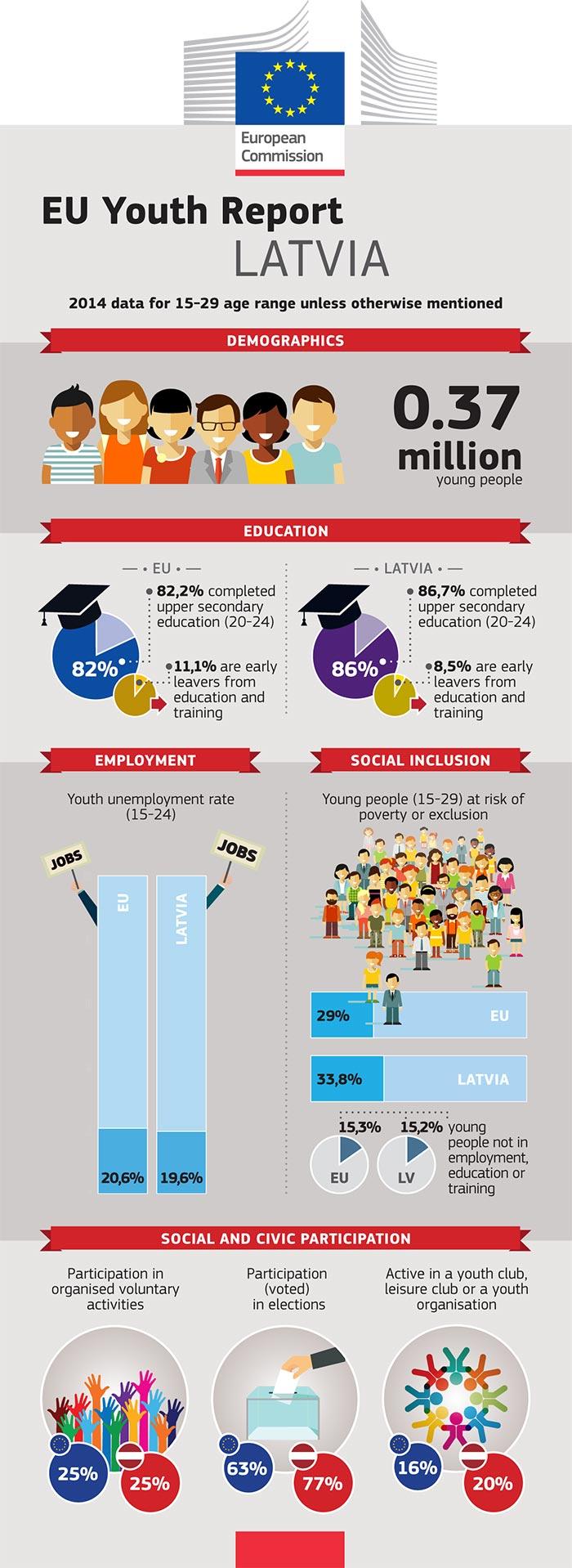 Rapport de l'UE sur la jeunesse – Infographie: Lettonie