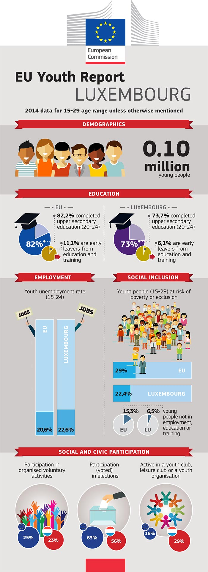 EU Youth Report infographic: Luxembourg