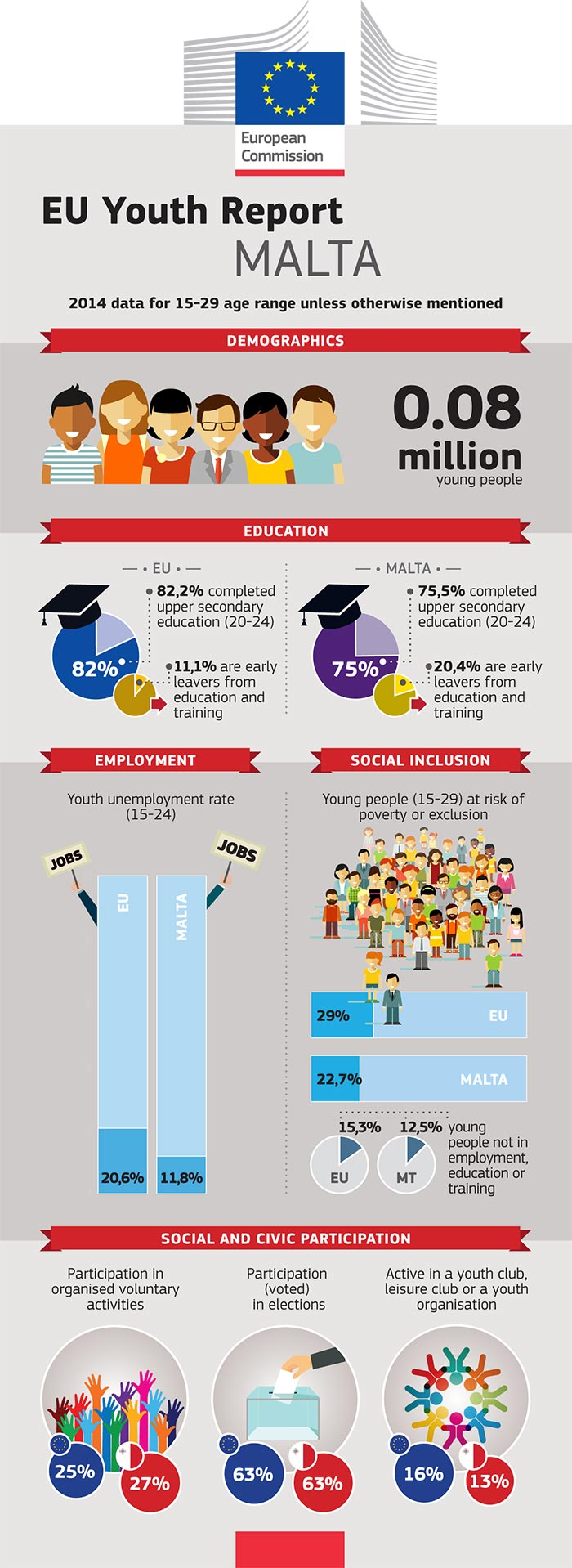 EU Youth Report infographic: Malta