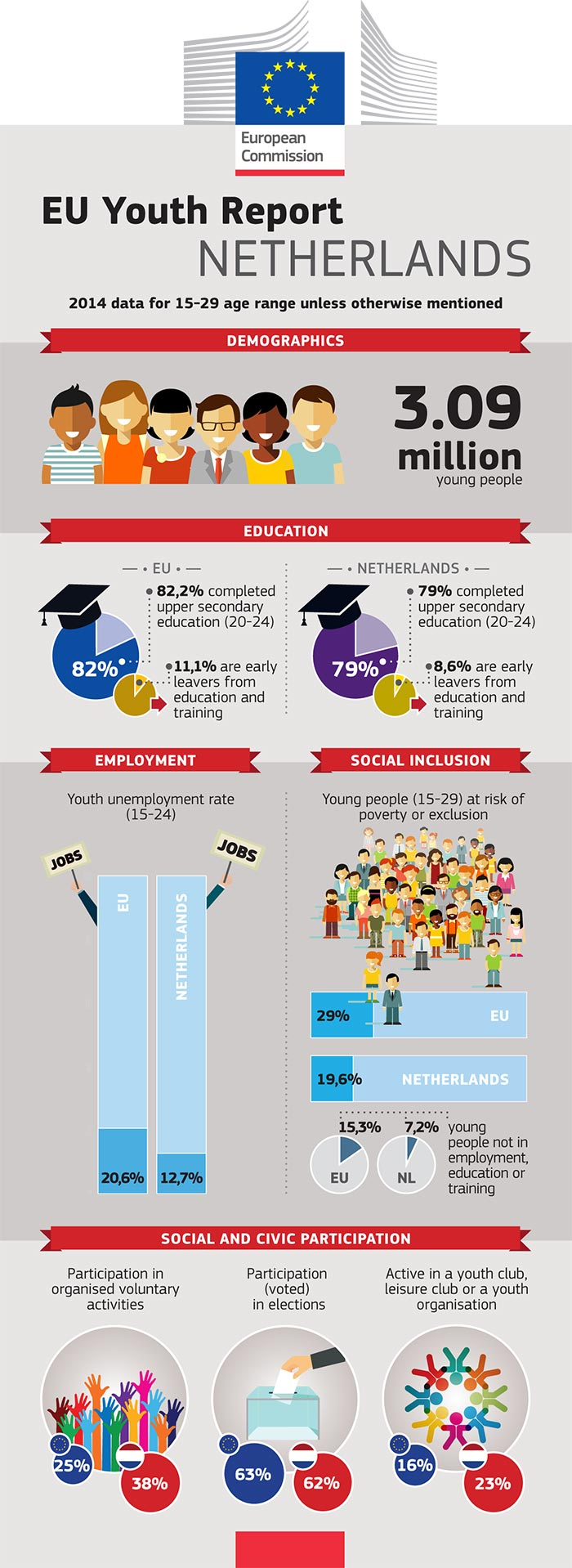 EU Youth Report infographic: Netherlands