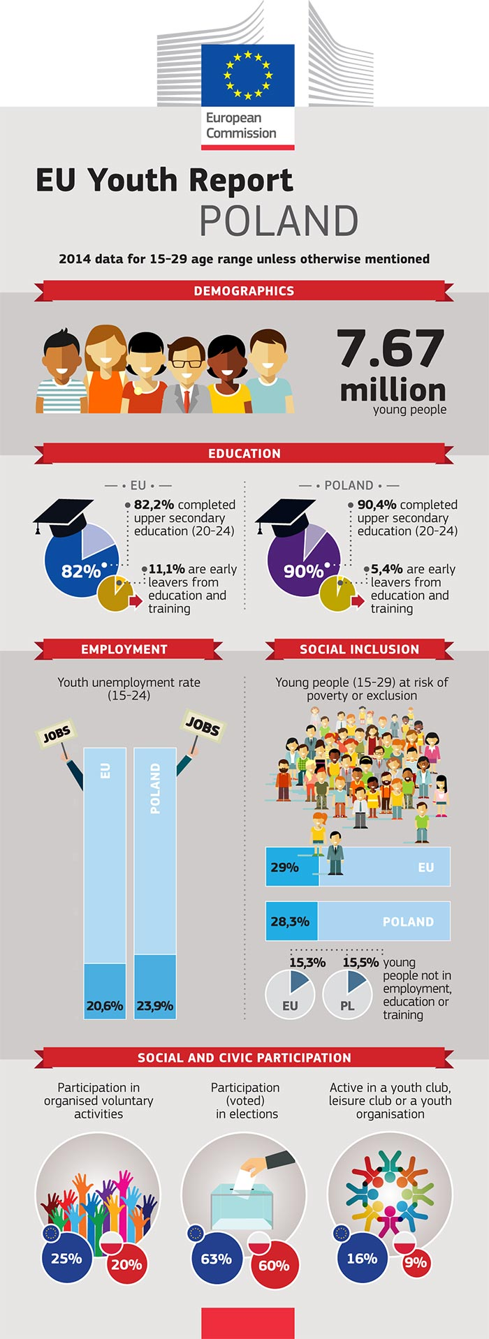 EU Youth Report infographic: Poland