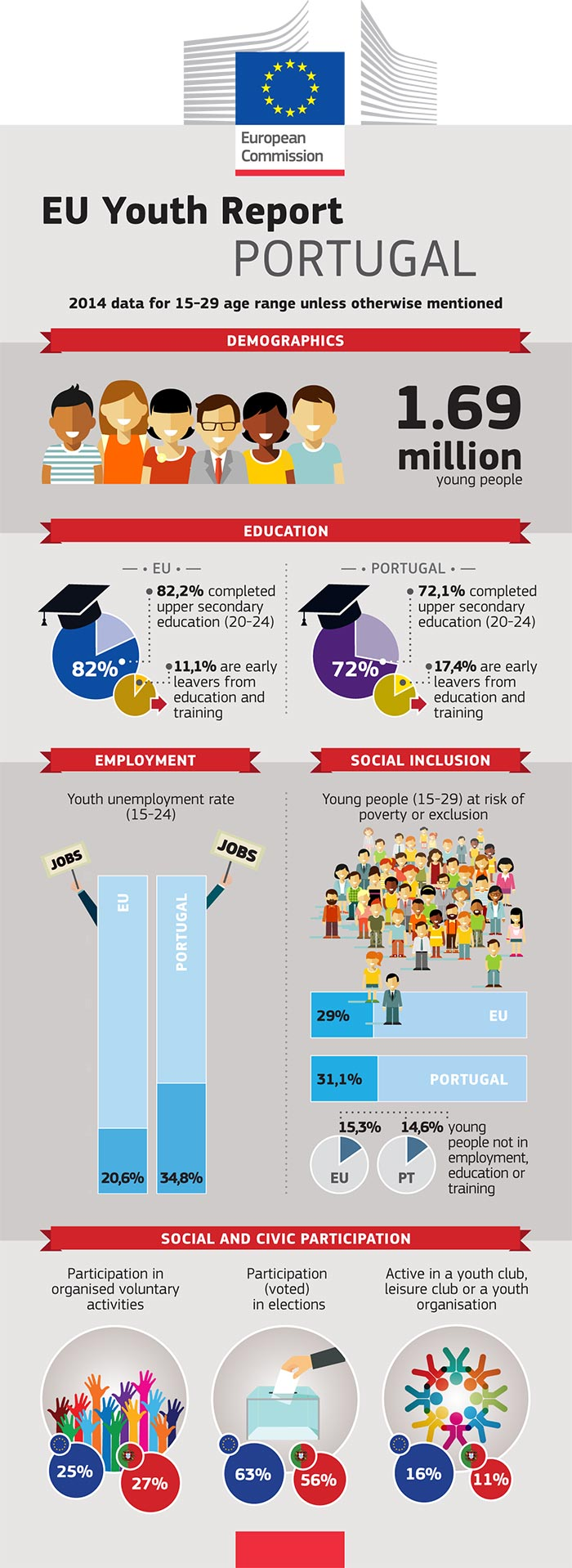 EU Youth Report infographic: Portugal