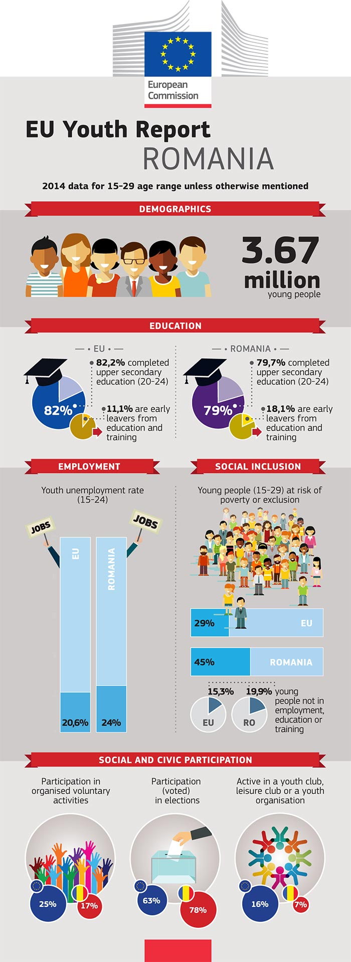EU Youth Report infographic: Romania