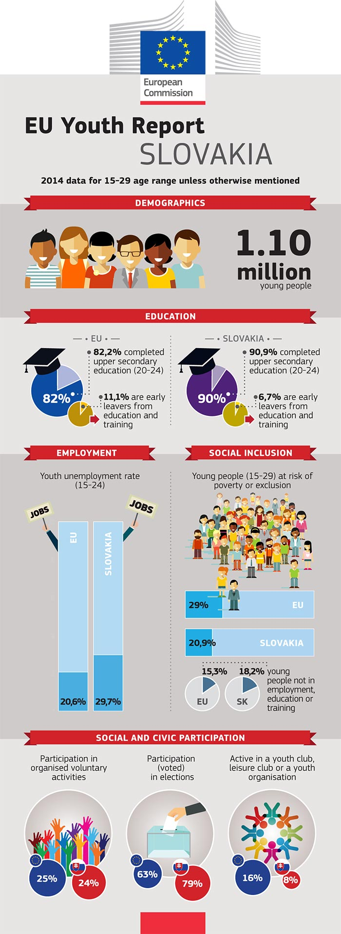 EU Youth Report infographic: Slovakia
