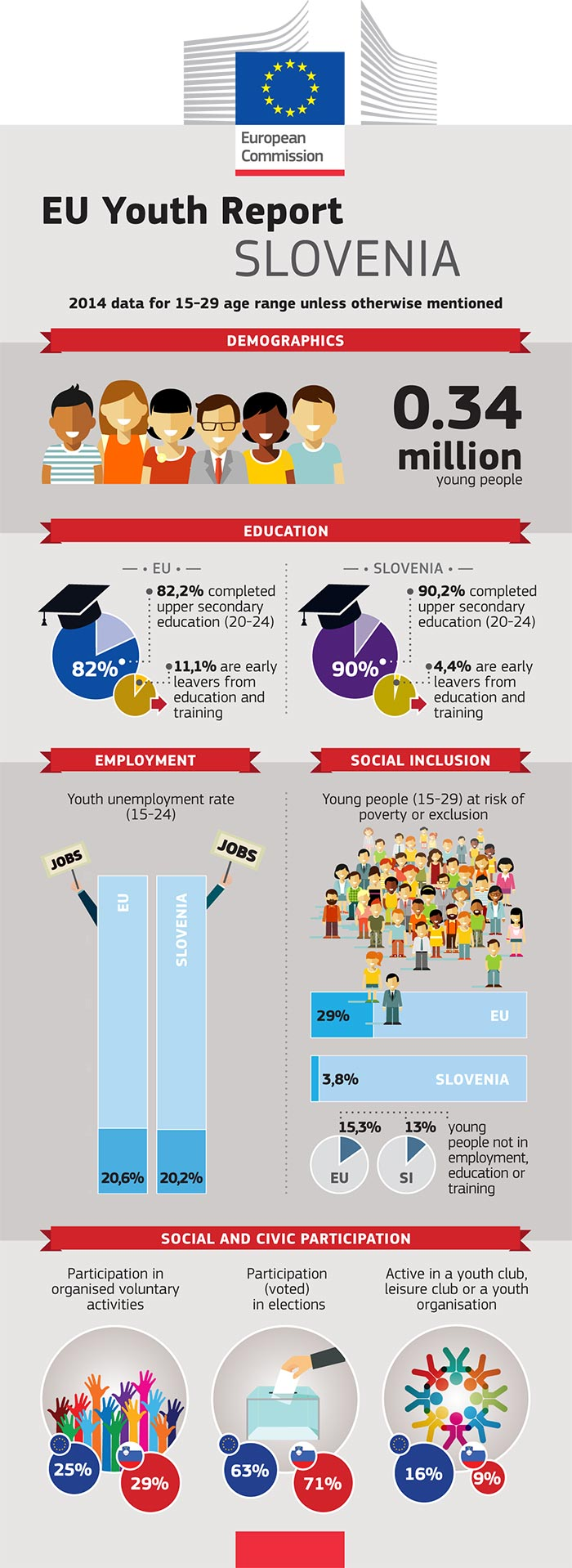 Rapport de l'UE sur la jeunesse – Infographie: Slovénie