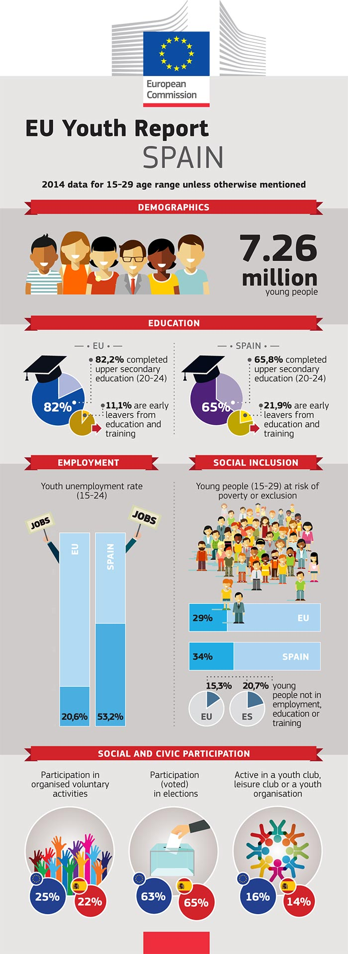 EU Youth Report infographic: Spain