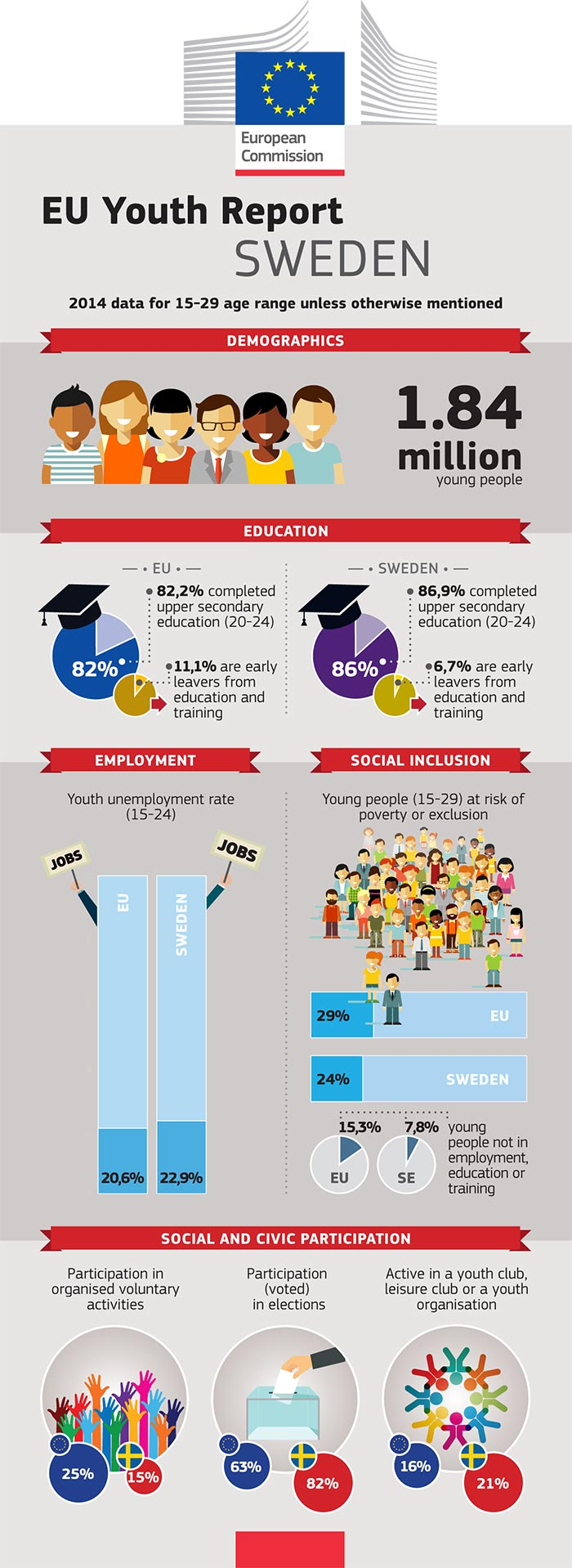 EU Youth Report infographic: Sweden