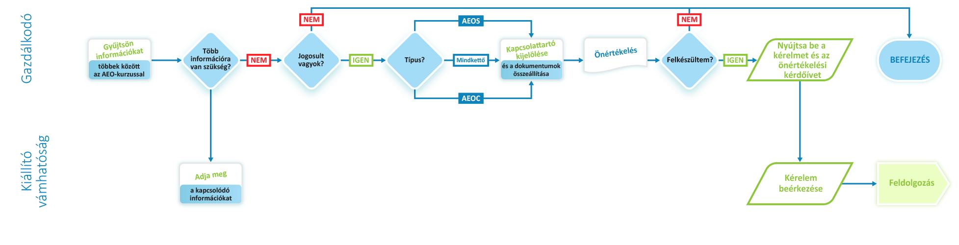 opció gyakorlási mechanizmus