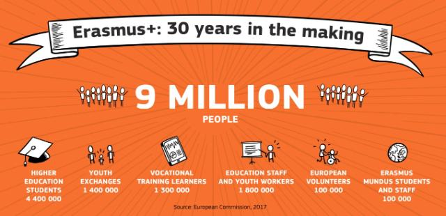 De adăugat infografia Erasmus+ 30 years in the making