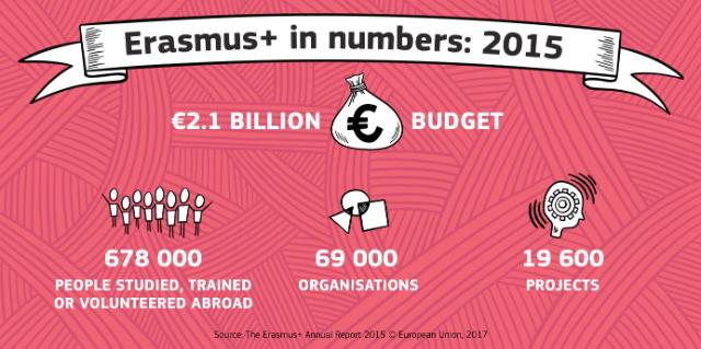 Erasmus+ in numbers 2015
