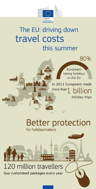 The European Union: Driving down travel costs in summer 2013