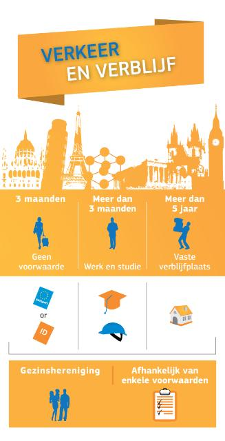 Infography on the European Citizens Rights : Free Movement and Residence (Portrait)