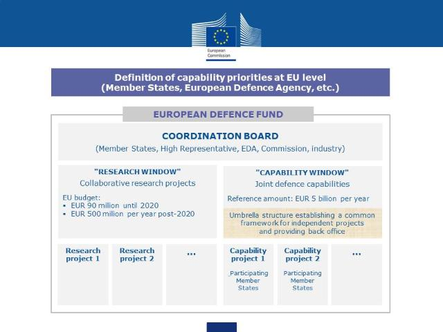 Graph - European Defence Fund