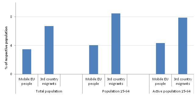 Mobile EU people and third-country migrants in the EU, 2014