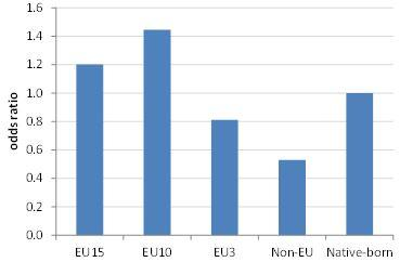 Odds ratio for being employed in the EU, by region of birth, relative to native-born people (= 1), 2013/14