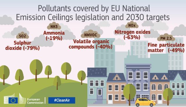 L'UE approuve de nouvelles règles destinées aux États membres en vue de réduire drastiquement la pollution de l'air