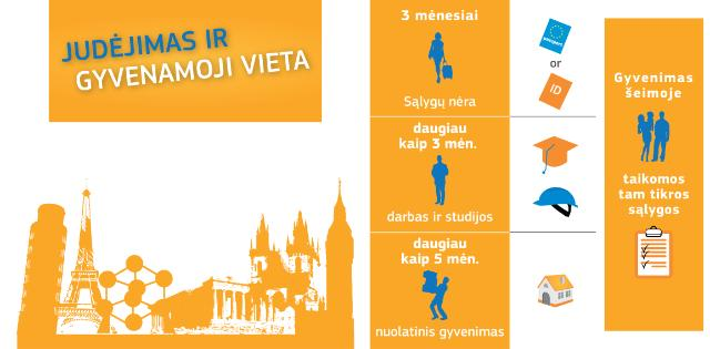 Infography European Citizens Rights – Free Movement and Residence