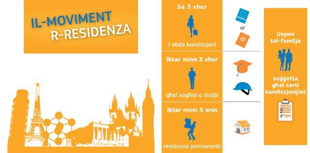Infographie sur les droits des citoyens européens –  Circulation et séjour