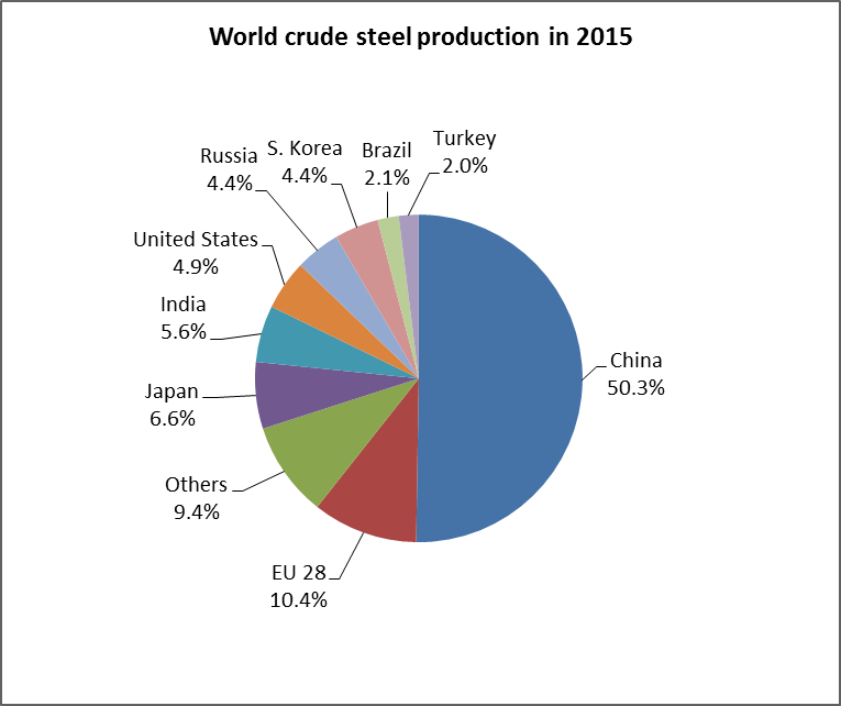 World crude steel production in 2015
