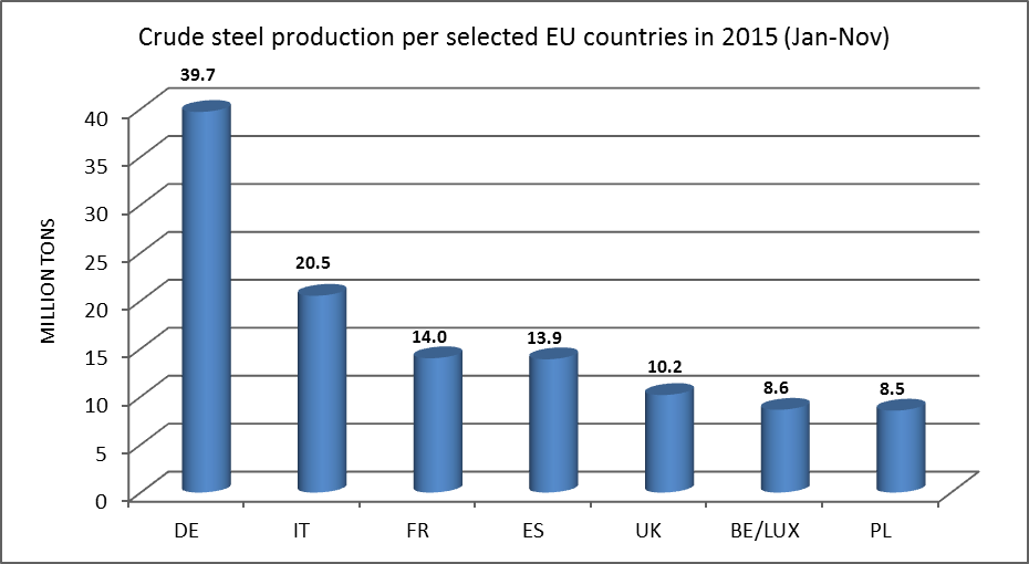 Crude steel production per selected EU countries in 2015(Jan-Nov)