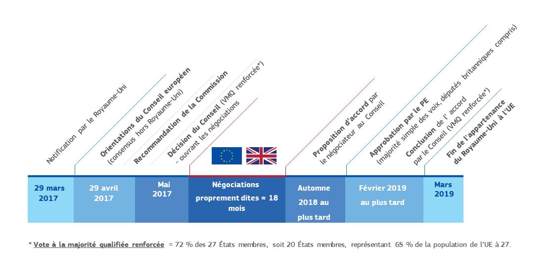 Article Nbsp 50 Du Traite Sur L Union Europeenne Questions Et Reponses