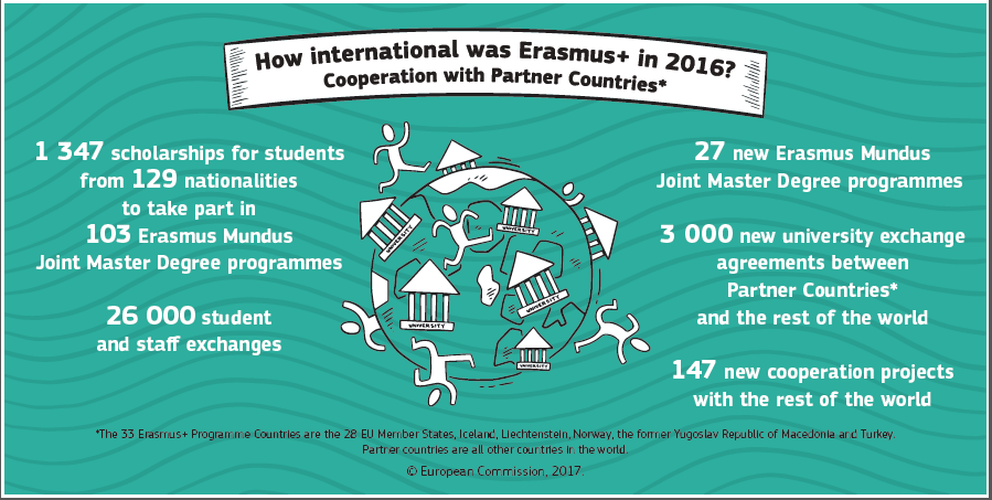 Infograph: How international was Erasmus+