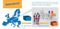 Infography on the European Citizens Rights : Electoral Rights (Landscape)
