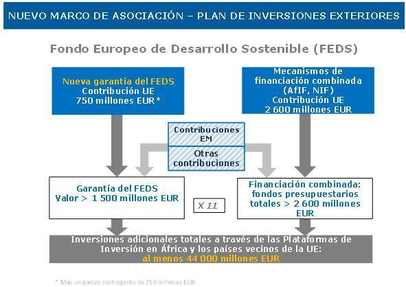 Resultado de imagen de Plan Europeo de Inversión Exterior