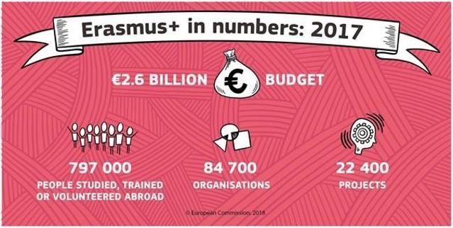 infographic erasmus+