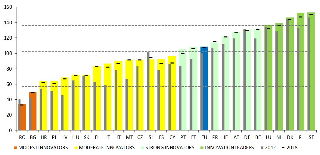 Diagramm: Europäischer Innovationsanzeiger 2020: