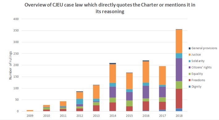 Overview of CJEU case