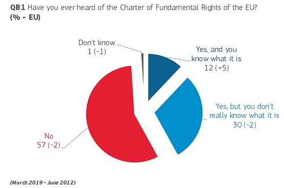 Eurobarometer 1