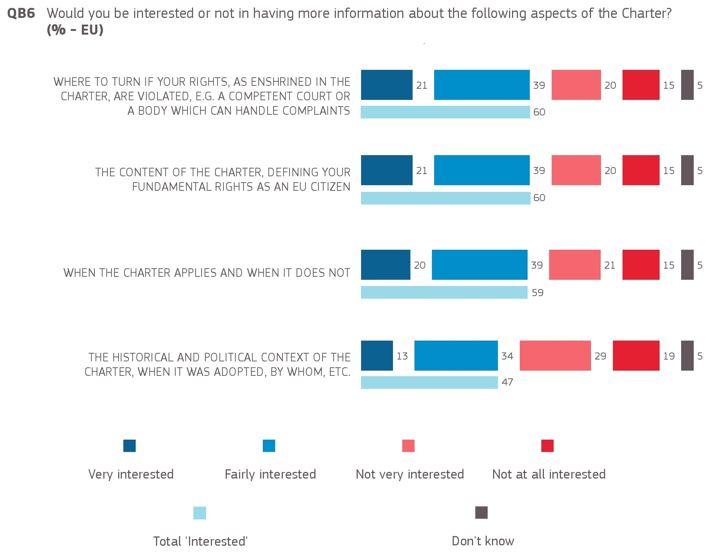 Eurobarometer 2