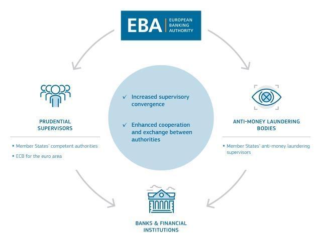 Supervisory framework