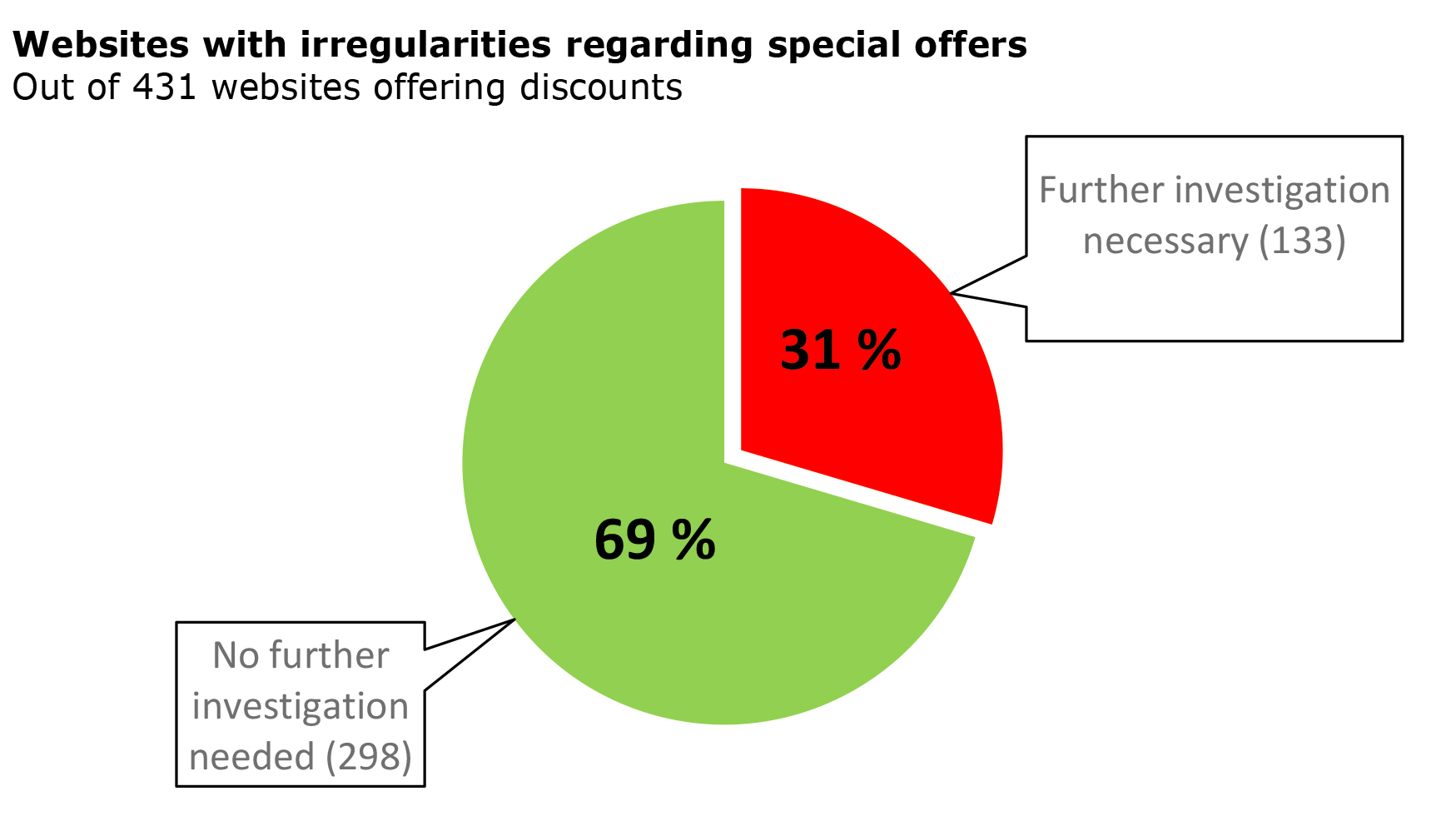 Websites with irregularities regarding special offers