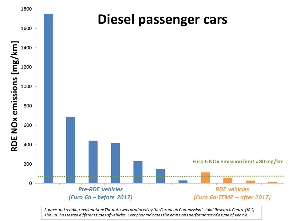 Emissions performance of Diesel passenger cars
