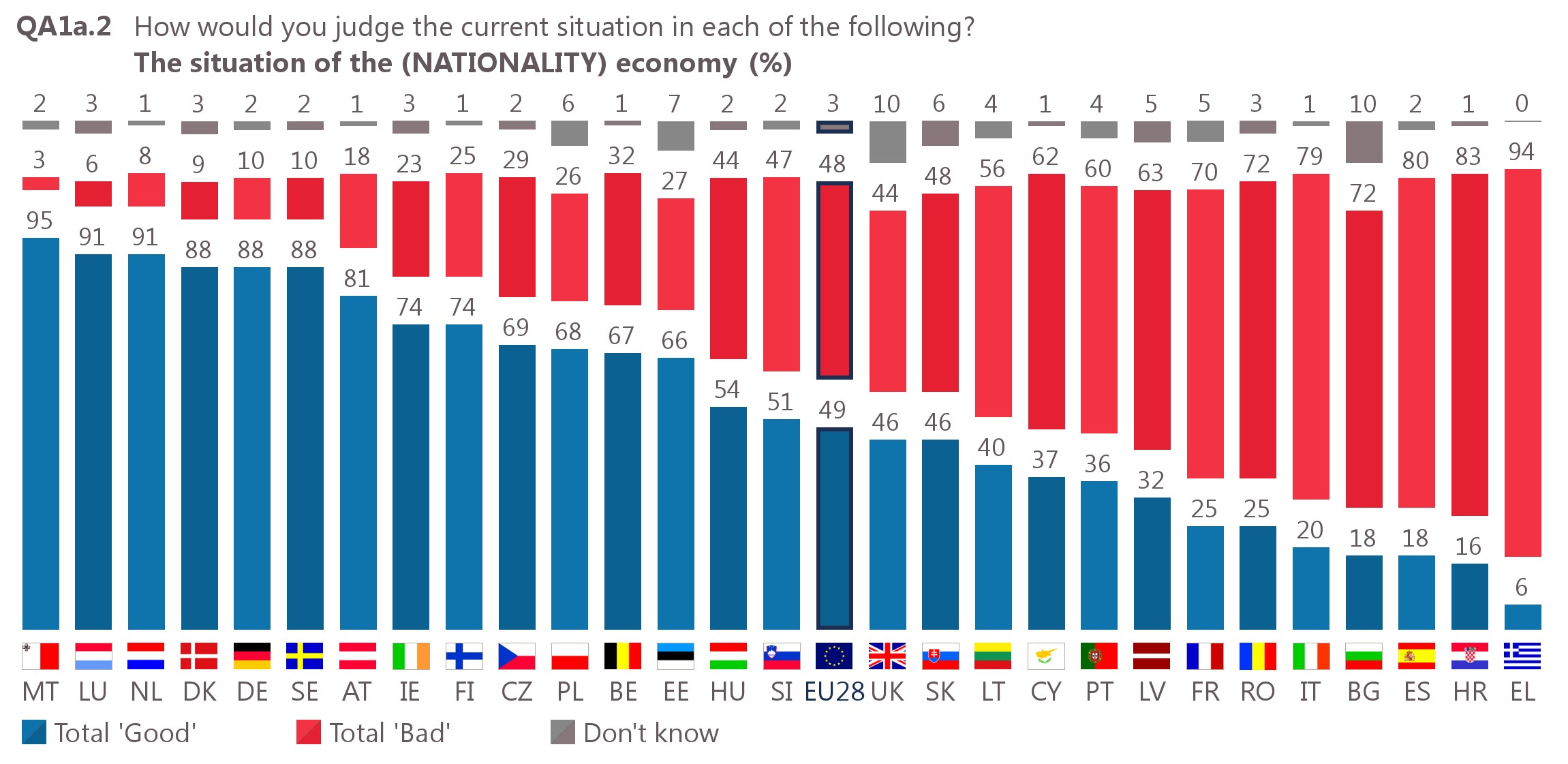Perceptie van de toestand van de Europese economie